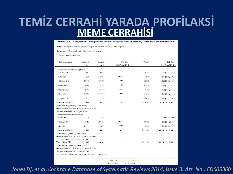 TEMİZ CERRAHİ YARADA PROFİLAKSİ Jones Dj, et al. Cochrane Database of Systematic Reviews 2014, Issue 3. Art. No.: CD005360 MEME CERRAHİSİ