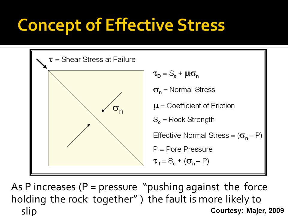 As P increases (P = pressure pushing against the force holding the rock together ) the fault is more likely to slip Courtesy: Majer, 2009