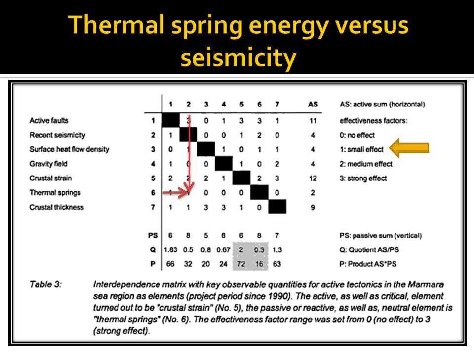  Jeotermal üretimiyle ilişkili veya ilişkisiz olabilecek küçük deprem etkinliklerinin yapay gerilme değişimleri ile ilişkili olabilirmi.