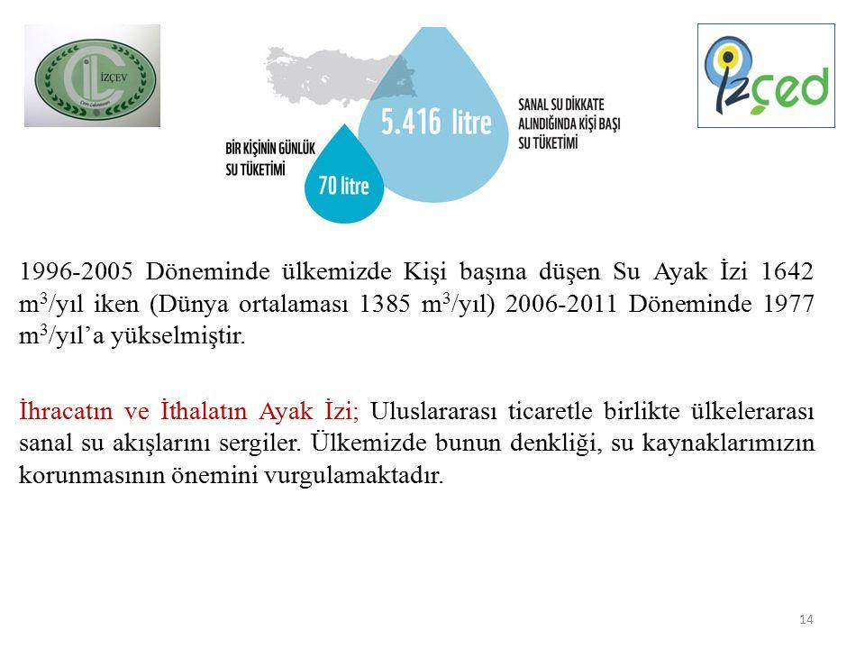 1996-2005 Döneminde ülkemizde Kişi başına düşen Su Ayak İzi 1642 m 3 /yıl iken (Dünya ortalaması 1385 m 3 /yıl) 2006-2011 Döneminde 1977 m 3 /yıl'a yükselmiştir.