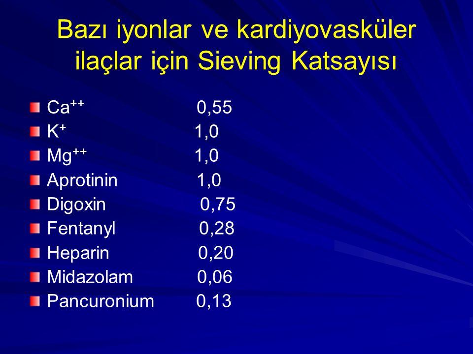 Bazı iyonlar ve kardiyovasküler ilaçlar için Sieving Katsayısı Ca ++ 0,55 K + 1,0 Mg ++ 1,0 Aprotinin 1,0 Digoxin 0,75 Fentanyl 0,28 Heparin 0,20 Mida