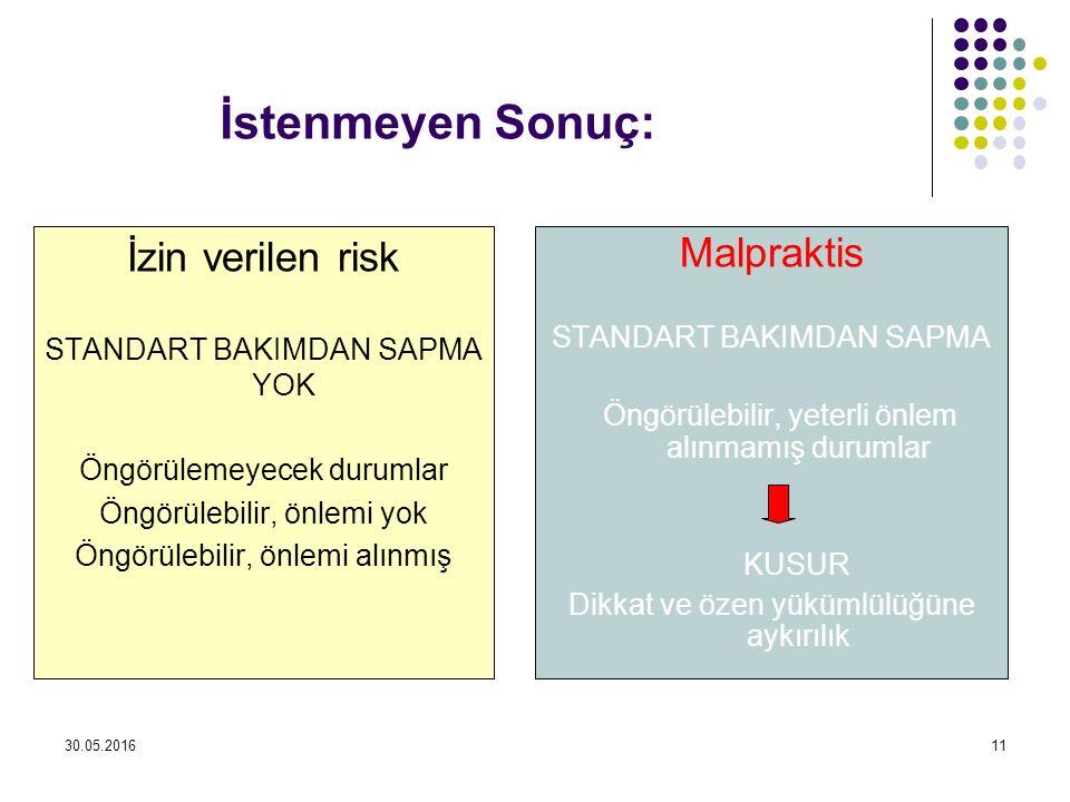 30.05.201611 İstenmeyen Sonuç: İzin verilen risk STANDART BAKIMDAN SAPMA YOK Öngörülemeyecek durumlar Öngörülebilir, önlemi yok Öngörülebilir, önlemi