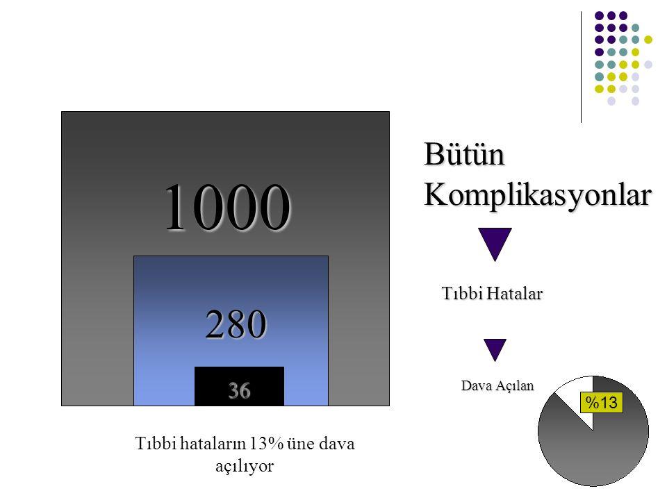 1000 280 36 Bütün Komplikasyonlar Tıbbi Hatalar Dava Açılan Tıbbi hataların 13% üne dava açılıyor %13