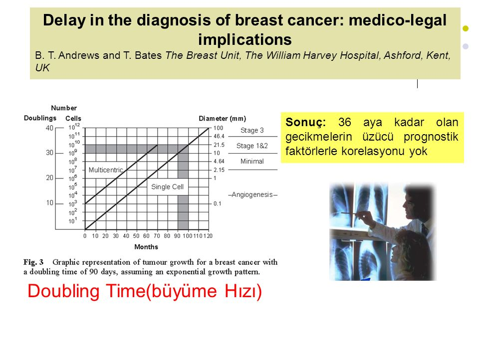 Delay in the diagnosis of breast cancer: medico-legal implications B. T. Andrews and T. Bates The Breast Unit, The William Harvey Hospital, Ashford, K