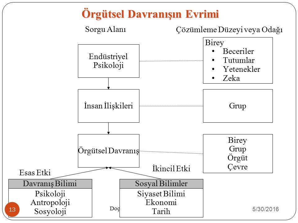 Örgütsel Davranışın Evrimi Örgütsel Davranış Doç. Dr. Mahmut AKBOLAT Sorgu AlanıÇözümleme Düzeyi veya Odağı Birey Beceriler Tutumlar Yetenekler Zeka E