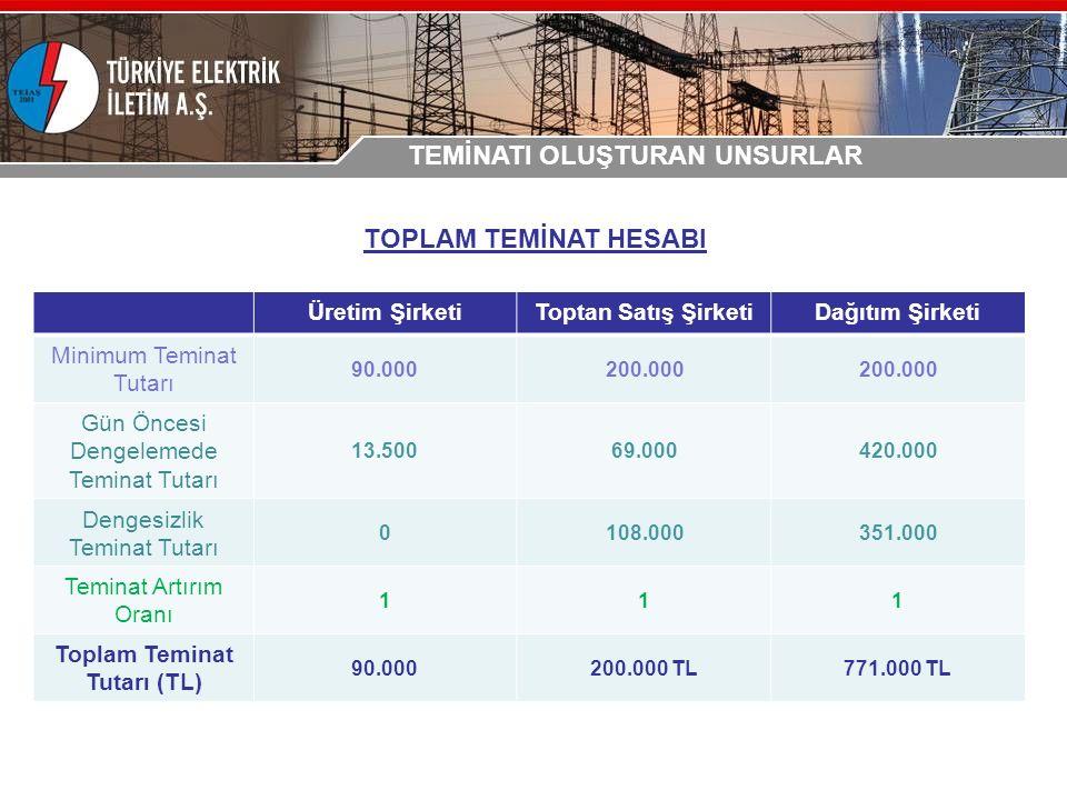 Üretim ŞirketiToptan Satış ŞirketiDağıtım Şirketi Minimum Teminat Tutarı 90.000200.000 Gün Öncesi Dengelemede Teminat Tutarı 13.50069.000420.000 Dengesizlik Teminat Tutarı 0108.000351.000 Teminat Artırım Oranı 111 Toplam Teminat Tutarı (TL) 90.000200.000 TL771.000 TL TOPLAM TEMİNAT HESABI TEMİNATI OLUŞTURAN UNSURLAR
