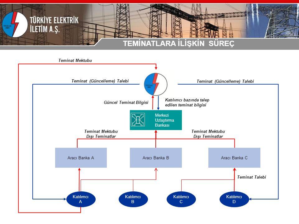 Merkezi Uzlaştırma Bankası Katılımcı A Katılımcı B Katılımcı C Katılımcı D Teminat Mektubu Dışı Teminatlar Teminat (Güncelleme) Talebi Katılımcı bazında talep edilen teminat bilgisi Teminat (Güncelleme) Talebi Güncel Teminat Bilgisi Teminat Talebi Aracı Banka AAracı Banka CAracı Banka B Teminat Mektubu Dışı Teminatlar Teminat Mektubu TEMİNATLARA İLİŞKİN SÜREÇ