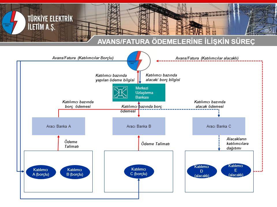 Aracı Banka CAracı Banka BAracı Banka A Merkezi Uzlaştırma Bankası Katılımcı A (borçlu) Katılımcı B (borçlu) Katılımcı C (borçlu) Katılımcı D (alacaklı) Katılımcı E (alacaklı) Avans/Fatura (Katılımcılar Borçlu) Avans/Fatura (Katılımcılar alacaklı) Katılımcı bazında alacak/ borç bilgisi Ödeme Talimatı Alacakların katılımcılara dağıtımı Katılımcı bazında borç ödemesi Katılımcı bazında yapılan ödeme bilgisi Katılımcı bazında borç ödemesi Katılımcı bazında alacak ödemesi AVANS/FATURA ÖDEMELERİNE İLİŞKİN SÜREÇ