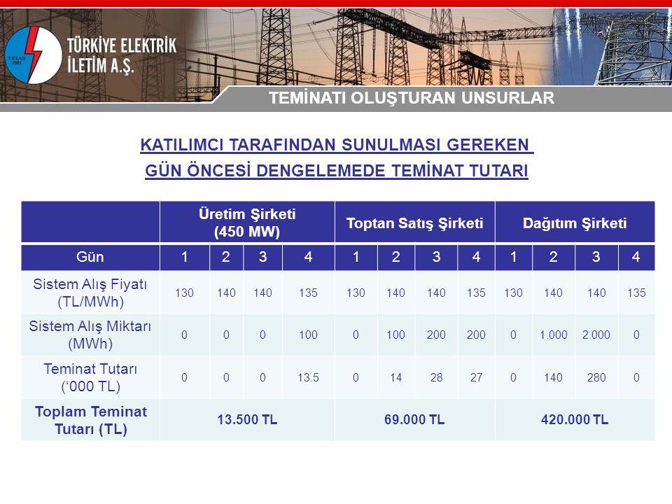 Üretim Şirketi (450 MW) Toptan Satış ŞirketiDağıtım Şirketi Gün123412341234 Sistem Alış Fiyatı (TL/MWh) 130140 135130140 135130140 135 Sistem Alış Miktarı (MWh) 0001000 200 01.0002.0000 Teminat Tutarı ('000 TL) 00013.5014282701402800 Toplam Teminat Tutarı (TL) 13.500 TL69.000 TL420.000 TL KATILIMCI TARAFINDAN SUNULMASI GEREKEN GÜN ÖNCESİ DENGELEMEDE TEMİNAT TUTARI TEMİNATI OLUŞTURAN UNSURLAR