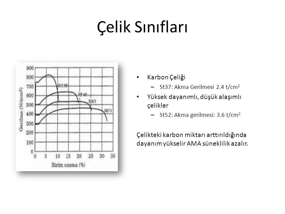 Çelik Sınıfları Karbon Çeliği – St37: Akma Gerilmesi 2.4 t/cm 2 Yüksek dayanımlı, düşük alaşımlı çelikler – St52: Akma gerilmesi: 3.6 t/cm 2 Çelikteki