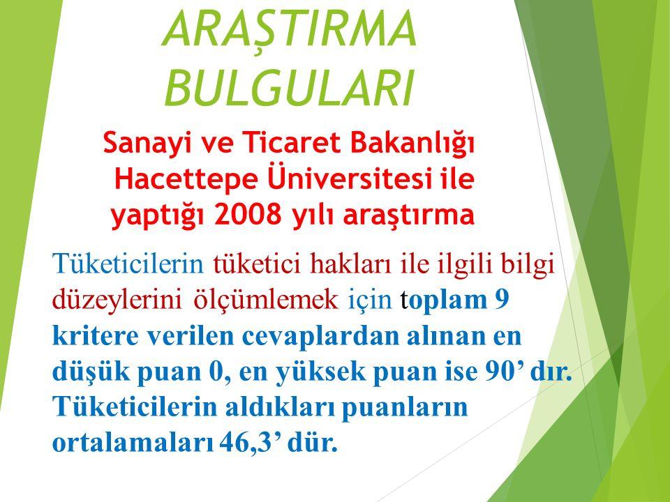 ARAŞTIRMA BULGULARI Sanayi ve Ticaret Bakanlığı Hacettepe Üniversitesi ile yaptığı 2008 yılı araştırma Tüketicilerin tüketici hakları ile ilgili bilgi düzeylerini ölçümlemek için toplam 9 kritere verilen cevaplardan alınan en düşük puan 0, en yüksek puan ise 90' dır.