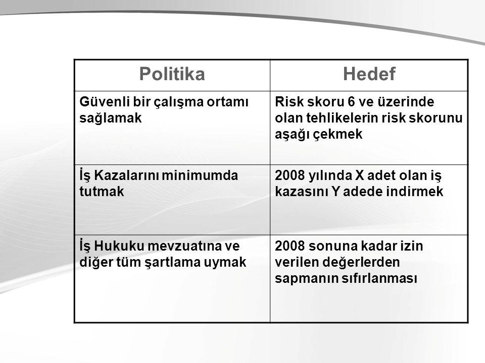 PolitikaHedef Güvenli bir çalışma ortamı sağlamak Risk skoru 6 ve üzerinde olan tehlikelerin risk skorunu aşağı çekmek İş Kazalarını minimumda tutmak 2008 yılında X adet olan iş kazasını Y adede indirmek İş Hukuku mevzuatına ve diğer tüm şartlama uymak 2008 sonuna kadar izin verilen değerlerden sapmanın sıfırlanması
