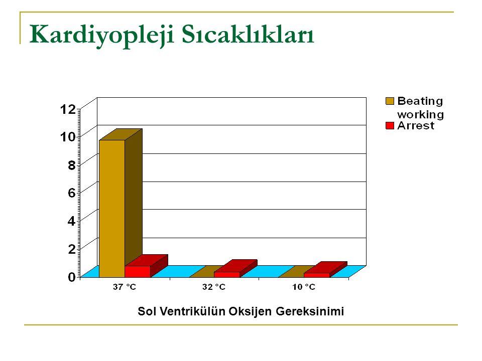 Kardiyopleji Sıcaklıkları Sol Ventrikülün Oksijen Gereksinimi