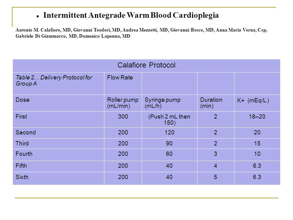 Intermittent Antegrade Warm Blood Cardioplegia Antonio M. Calafiore, MD, Giovanni Teodori, MD, Andrea Mezzetti, MD, Giovanni Bosco, MD, Anna Maria Ver