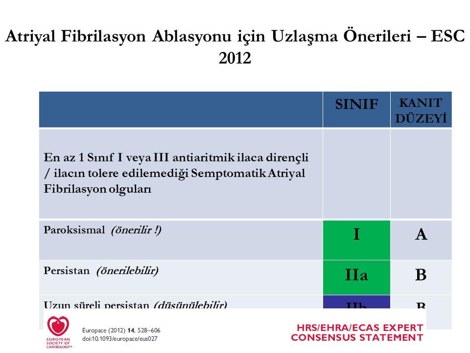 SINIF KANIT DÜZEYİ En az 1 Sınıf I veya III antiaritmik ilaca dirençli / ilacın tolere edilemediği Semptomatik Atriyal Fibrilasyon olguları Paroksismal (önerilir !) IA Persistan (önerilebilir) IIaB Uzun süreli persistan (düşünülebilir) IIbB Atriyal Fibrilasyon Ablasyonu için Uzlaşma Önerileri – ESC 2012