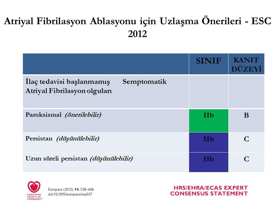 SINIF KANIT DÜZEYİ İlaç tedavisi başlanmamış Semptomatik Atriyal Fibrilasyon olguları Paroksismal (önerilebilir) IIbB Persistan (düşünülebilir) IIbC Uzun süreli persistan (düşünülebilir) IIbC Atriyal Fibrilasyon Ablasyonu için Uzlaşma Önerileri - ESC 2012