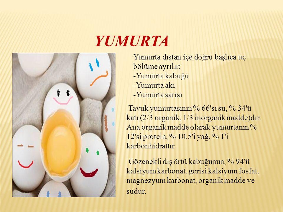 YUMURTA Yumurta dıştan içe doğru başlıca üç bölüme ayrılır; -Yumurta kabuğu -Yumurta akı -Yumurta sarısı Tavuk yumurtasının % 66'sı su, % 34'ü katı (2