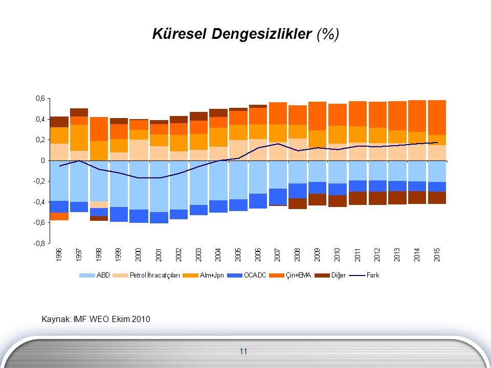 11 Kaynak: IMF WEO Ekim 2010 Küresel Dengesizlikler (%)