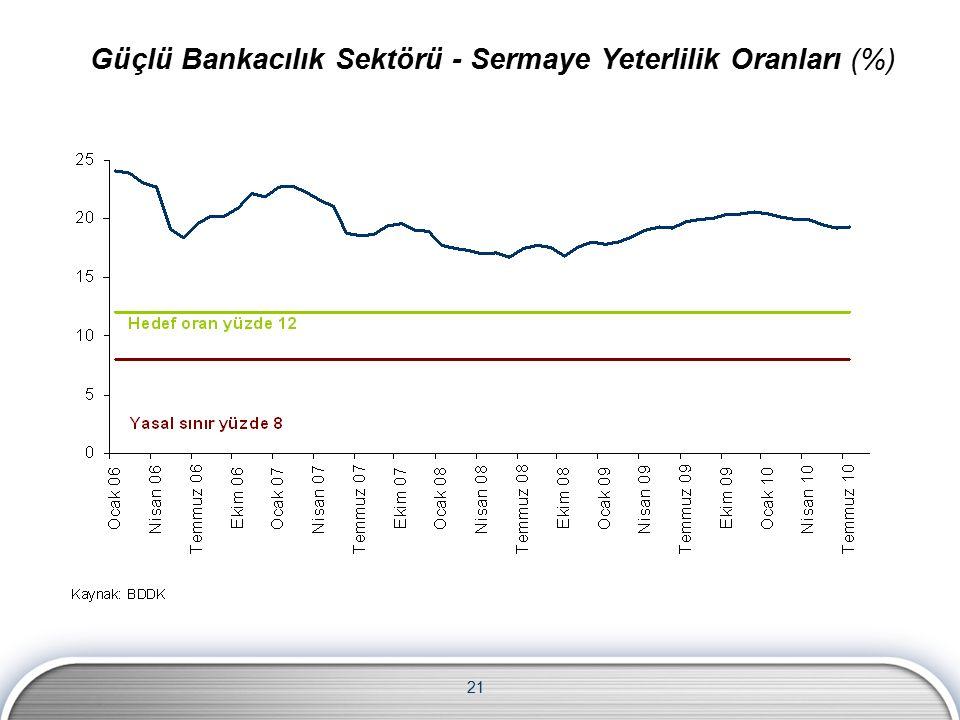 21 Güçlü Bankacılık Sektörü - Sermaye Yeterlilik Oranları (%)
