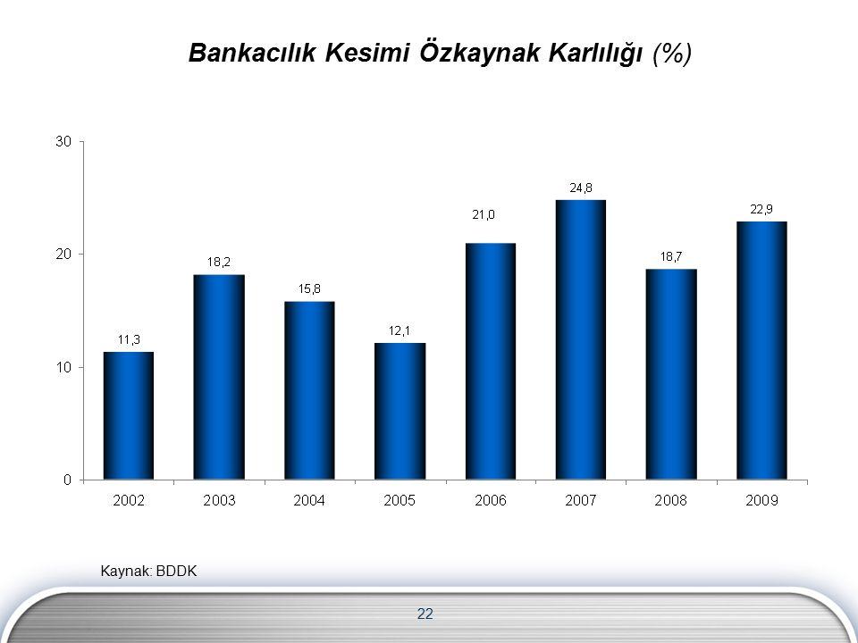 22 Kaynak: BDDK Bankacılık Kesimi Özkaynak Karlılığı (%)