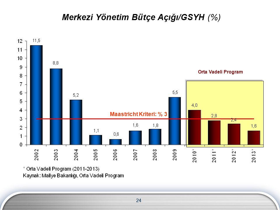 24 Maastricht Kriteri: % 3 Orta Vadeli Program Merkezi Yönetim Bütçe Açığı/GSYH (%)