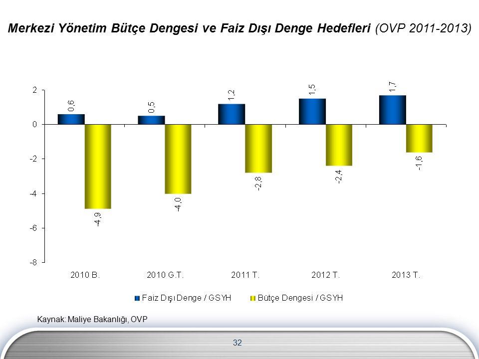 32 Merkezi Yönetim Bütçe Dengesi ve Faiz Dışı Denge Hedefleri (OVP 2011-2013) Kaynak: Maliye Bakanlığı, OVP