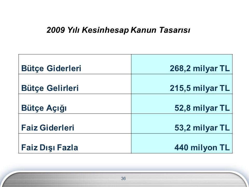 36 2009 Yılı Kesinhesap Kanun Tasarısı Bütçe Giderleri268,2 milyar TL Bütçe Gelirleri215,5 milyar TL Bütçe Açığı52,8 milyar TL Faiz Giderleri53,2 milyar TL Faiz Dışı Fazla440 milyon TL