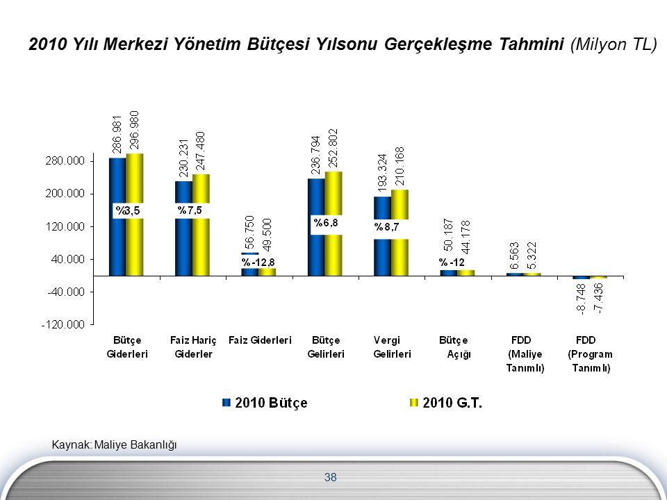 38 2010 Yılı Merkezi Yönetim Bütçesi Yılsonu Gerçekleşme Tahmini (Milyon TL) Kaynak: Maliye Bakanlığı