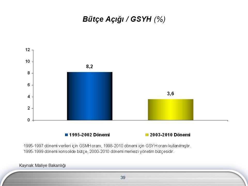 39 Bütçe Açığı / GSYH (%) Kaynak: Maliye Bakanlığı