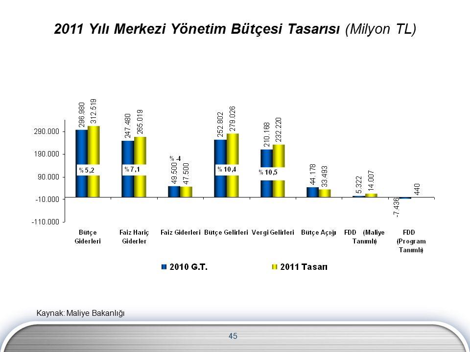45 2011 Yılı Merkezi Yönetim Bütçesi Tasarısı (Milyon TL) Kaynak: Maliye Bakanlığı