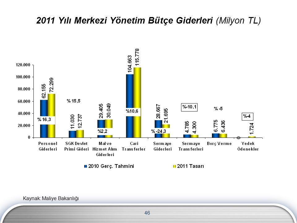 46 2011 Yılı Merkezi Yönetim Bütçe Giderleri (Milyon TL) Kaynak: Maliye Bakanlığı