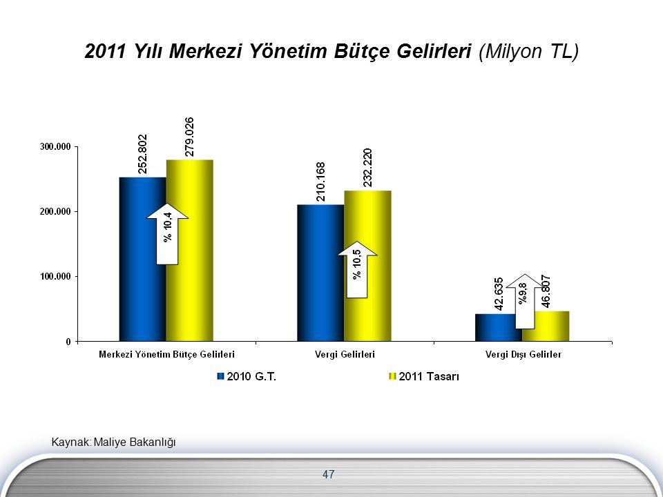 47 2011 Yılı Merkezi Yönetim Bütçe Gelirleri (Milyon TL) Kaynak: Maliye Bakanlığı