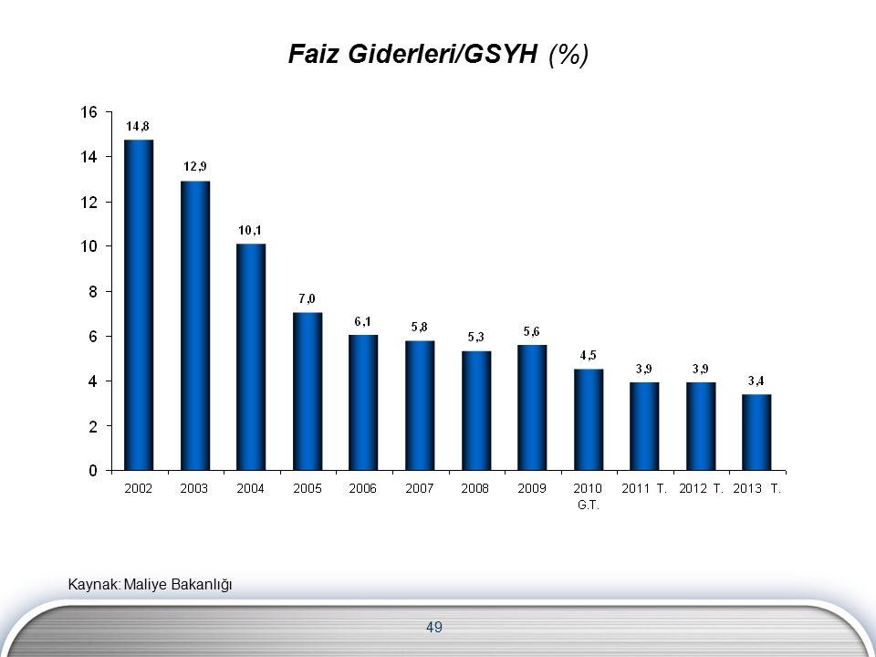 49 Faiz Giderleri/GSYH (%) Kaynak: Maliye Bakanlığı