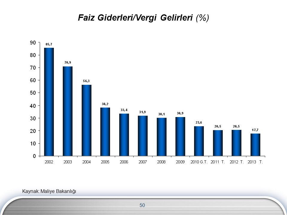 50 Faiz Giderleri/Vergi Gelirleri (%) Kaynak: Maliye Bakanlığı