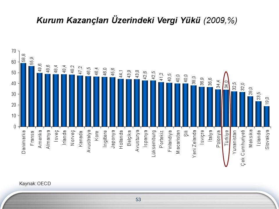 53 Kurum Kazançları Üzerindeki Vergi Yükü (2009,%) Kaynak: OECD
