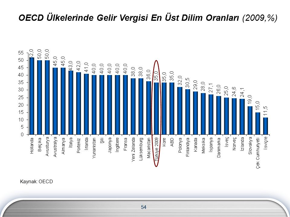 54 OECD Ülkelerinde Gelir Vergisi En Üst Dilim Oranları (2009,%) 54 Kaynak: OECD