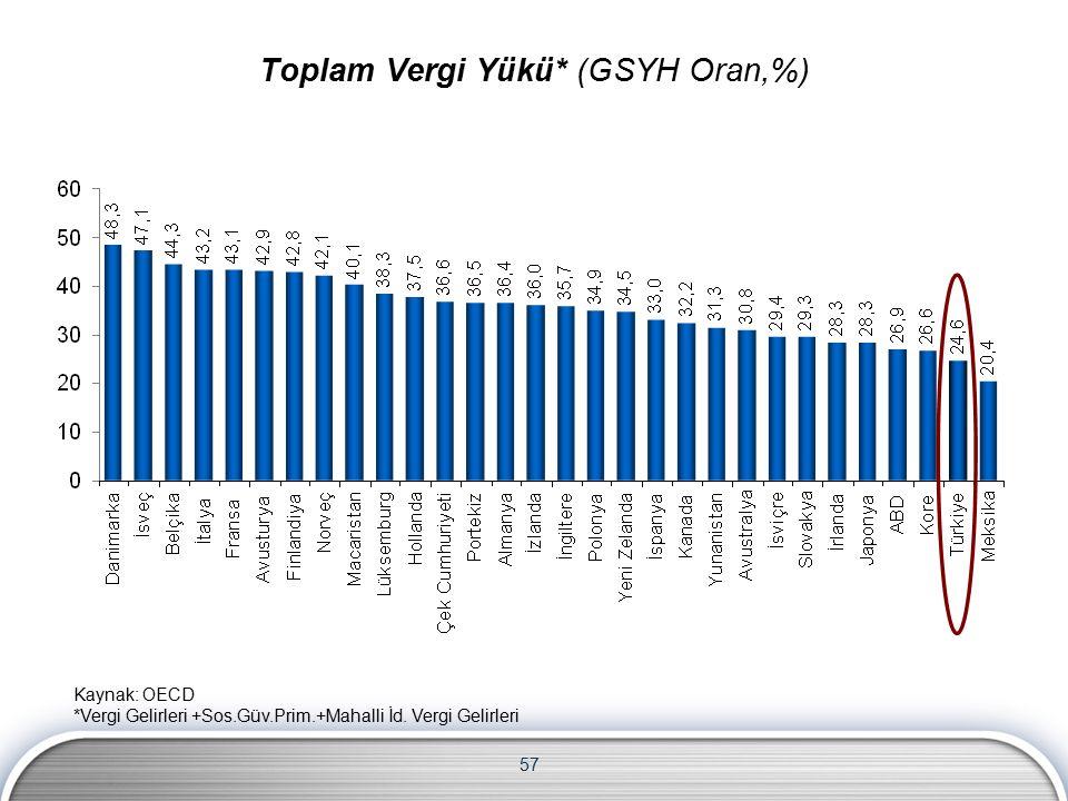 57 Toplam Vergi Yükü* (GSYH Oran,%) Kaynak: OECD *Vergi Gelirleri +Sos.Güv.Prim.+Mahalli İd.