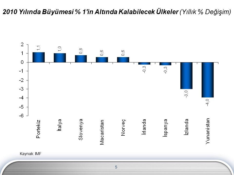 5 Kaynak: IMF 2010 Yılında Büyümesi % 1 in Altında Kalabilecek Ülkeler (Yıllık % Değişim)