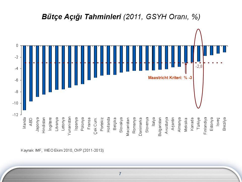 7 7 Maastricht Kriteri: % -3 Bütçe Açığı Tahminleri (2011, GSYH Oranı, %)