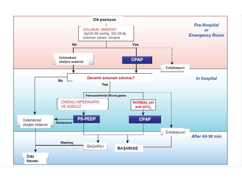 Dik pozisyon SOLUNUM SIKINTISI? -SpO2 25/dk, solunum çabası, ortopne Geleneksel oksijen tedavisi Entübasyon Devamlı solunum sıkıntısı? ÖNEMLİ HİPERKAP