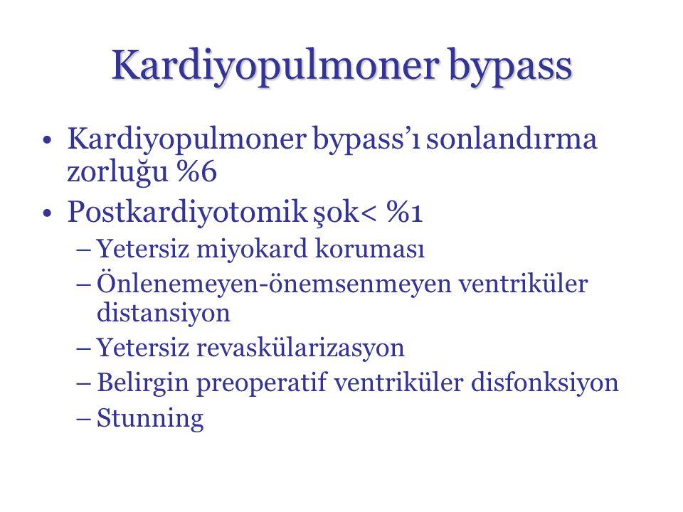 Kardiyopulmoner bypass Kardiyopulmoner bypass'ı sonlandırma zorluğu %6 Postkardiyotomik şok< %1 –Yetersiz miyokard koruması –Önlenemeyen-önemsenmeyen ventriküler distansiyon –Yetersiz revaskülarizasyon –Belirgin preoperatif ventriküler disfonksiyon –Stunning
