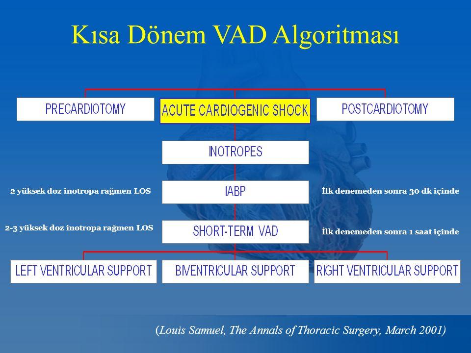Kısa Dönem VAD Algoritması İlk denemeden sonra 30 dk içinde2 yüksek doz inotropa rağmen LOS İlk denemeden sonra 1 saat içinde 2-3 yüksek doz inotropa rağmen LOS (Louis Samuel, The Annals of Thoracic Surgery, March 2001)