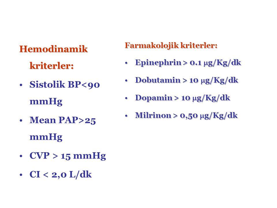 Hemodinamik kriterler: Sistolik BP<90 mmHg Mean PAP>25 mmHg CVP > 15 mmHg CI < 2,0 L/dk Farmakolojik kriterler: Epinephrin > 0.1  g/Kg/dkEpinephrin > 0.1  g/Kg/dk Dobutamin > 10  g/Kg/dkDobutamin > 10  g/Kg/dk Dopamin > 10  g/Kg/dkDopamin > 10  g/Kg/dk Milrinon > 0,50  g/Kg/dkMilrinon > 0,50  g/Kg/dk