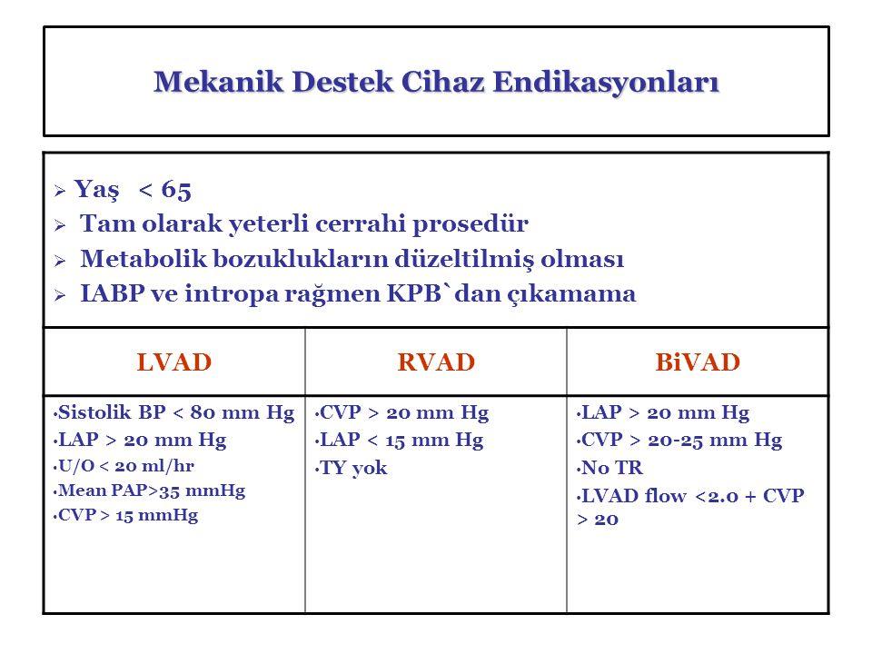Mekanik Destek Cihaz Endikasyonları  Yaş < 65  Tam olarak yeterli cerrahi prosedür  Metabolik bozuklukların düzeltilmiş olması  IABP ve intropa rağmen KPB`dan çıkamama LVADRVADBiVAD Sistolik BP < 80 mm Hg LAP > 20 mm Hg U/O < 20 ml/hr Mean PAP>35 mmHg CVP > 15 mmHg CVP > 20 mm Hg LAP < 15 mm Hg TY yok LAP > 20 mm Hg CVP > 20-25 mm Hg No TR LVAD flow 20