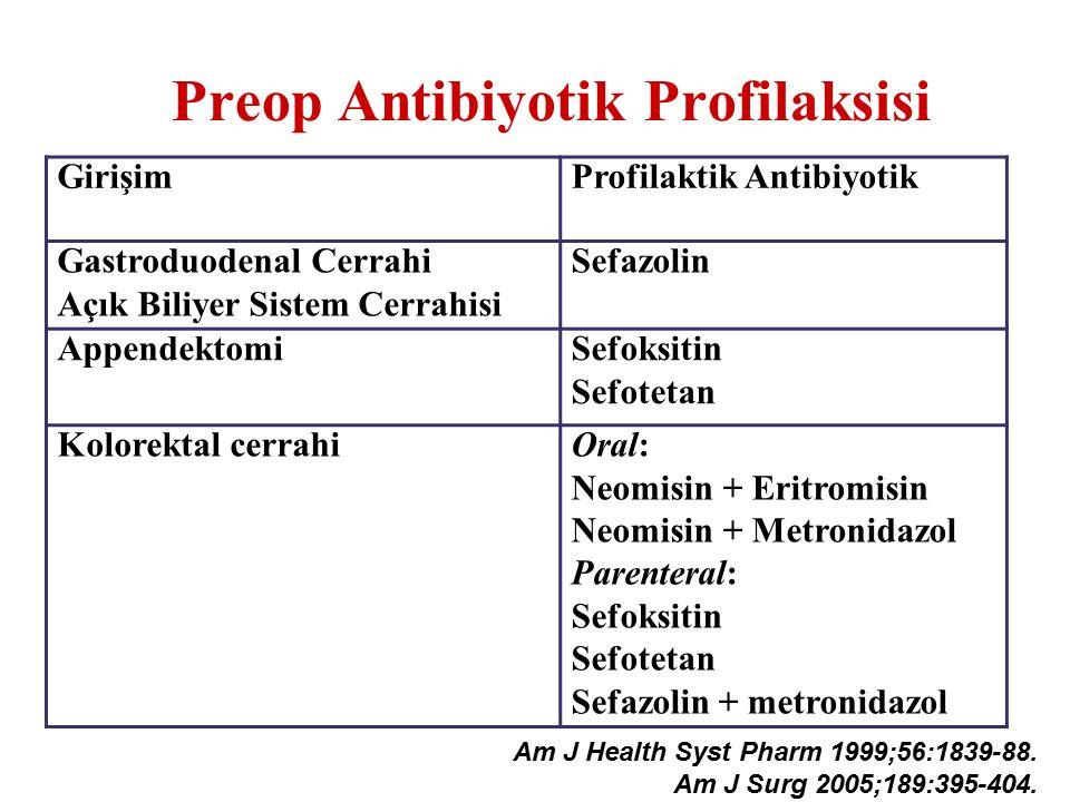 Preop Antibiyotik Profilaksisi GirişimProfilaktik Antibiyotik Gastroduodenal Cerrahi Açık Biliyer Sistem Cerrahisi Sefazolin AppendektomiSefoksitin Se
