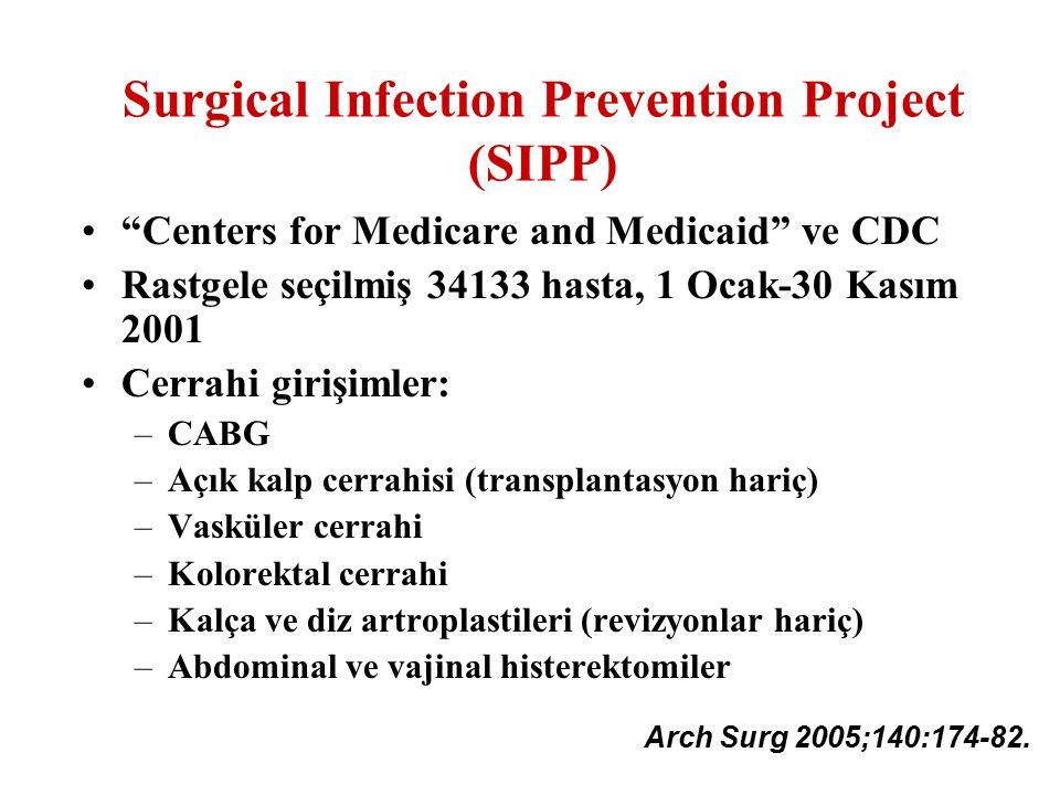 "Surgical Infection Prevention Project (SIPP) ""Centers for Medicare and Medicaid"" ve CDC Rastgele seçilmiş 34133 hasta, 1 Ocak-30 Kasım 2001 Cerrahi gi"