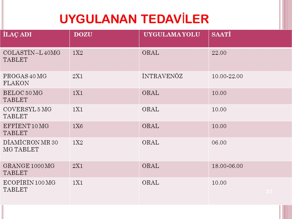 UYGULANAN TEDAV İ LER İLAÇ ADI DOZU UYGULAMA YOLUSAATİ COLASTİN –L 40MG TABLET 1X2ORAL22.00 PROGAS 40 MG FLAKON 2X1İNTRAVENÖZ10.00-22.00 BELOC 50 MG TABLET 1X1ORAL10.00 COVERSYL 5 MG TABLET 1X1ORAL10.00 EFFİENT 10 MG TABLET 1X6ORAL10.00 DİAMİCRON MR 30 MG TABLET 1X2ORAL06.00 GRANGE 1000 MG TABLET 2X1ORAL18.00-06.00 ECOPİRİN 100 MG TABLET 1X1ORAL10.00 37