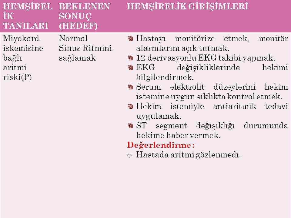 46 HEMŞİREL İK TANILARI BEKLENEN SONUÇ (HEDEF) HEMŞİRELİK GİRİŞİMLERİ Miyokard iskemisine bağlı aritmi riski(P) Normal Sinüs Ritmini sağlamak Hastayı monitörize etmek, monitör alarmlarını açık tutmak.