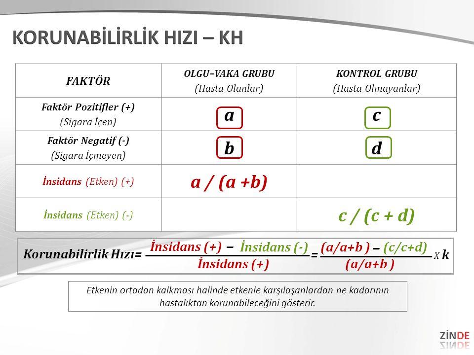 FAKTÖR OLGU–VAKA GRUBU (Hasta Olanlar) KONTROL GRUBU (Hasta Olmayanlar) Faktör Pozitifler (+) (Sigara İçen) ac Faktör Negatif (-) (Sigara İçmeyen) bd İnsidans (Etken) (+) a / (a +b) İnsidans (Etken) (-) c / (c + d) Korunabilirlik Hızı= İnsidans (+) (a/a+b ) (c/c+d) = X kX k İnsidans (-) – – (a/a+b ) Etkenin ortadan kalkması halinde etkenle karşılaşanlardan ne kadarının hastalıktan korunabileceğini gösterir.