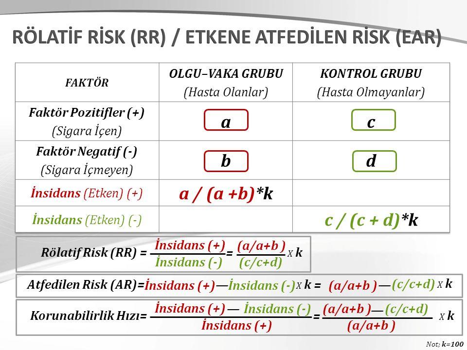 Rölatif Risk (RR) = İnsidans (+) İnsidans (-) (a/a+b ) (c/c+d) = Atfedilen Risk (AR)= İnsidans (+) İnsidans (-) — (a/a+b ) (c/c+d) —= Not; k=100 X kX k X kX k X kX k Korunabilirlik Hızı= İnsidans (+) (a/a+b ) (c/c+d) = X kX k İnsidans (-) — — (a/a+b )